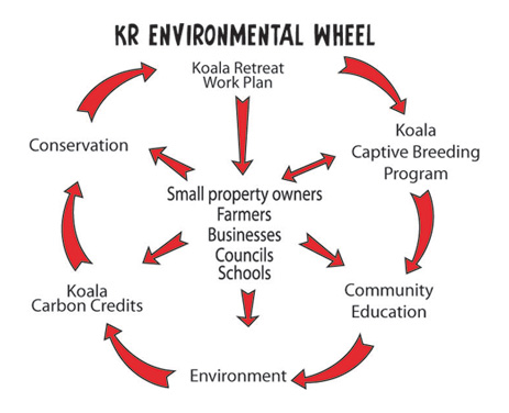 kr environmental wheel